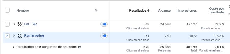 facebook ads conjunto de anuncios resultados